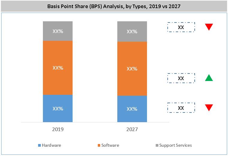 Flow Computer Market BPS Analysis