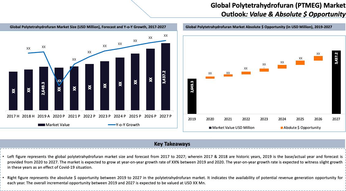 Global Polytetrahydrofuran (PTMEG) Market Key Takeaways