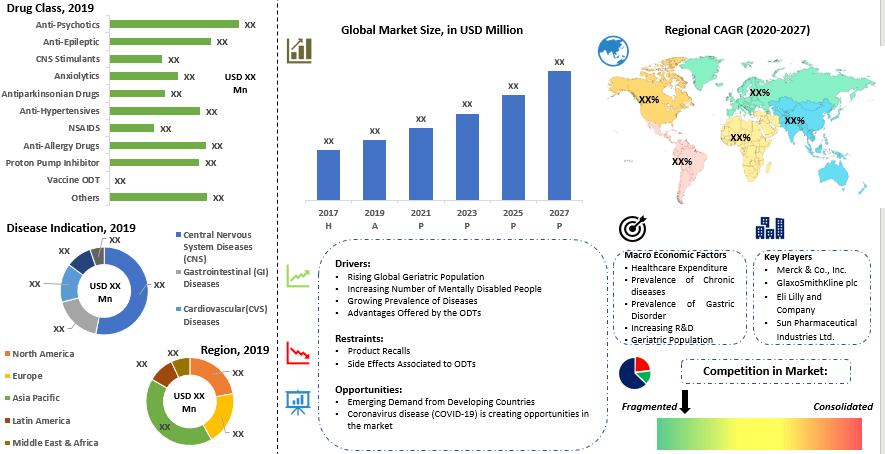 Global Orally Disintegrating Tablets Market Summary