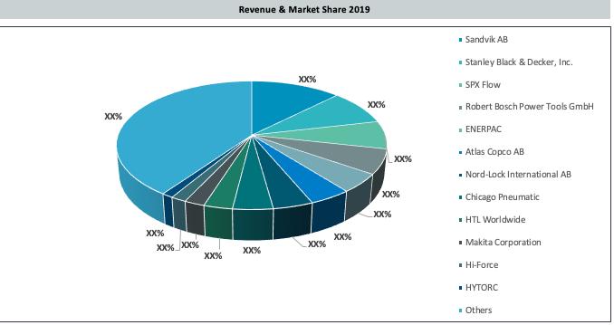 Egypt Bolting Tools Market Revenue & Share