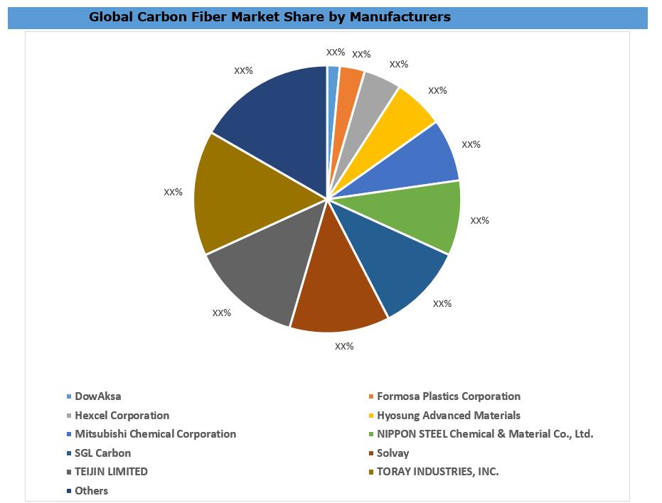 Global Carbon Fiber & Carbon Fiber Reinforced Plastic Market By Manufacturers