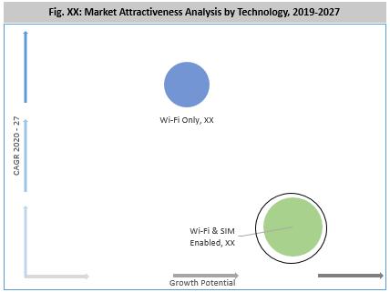 Global Kids Tablet Market By Technology