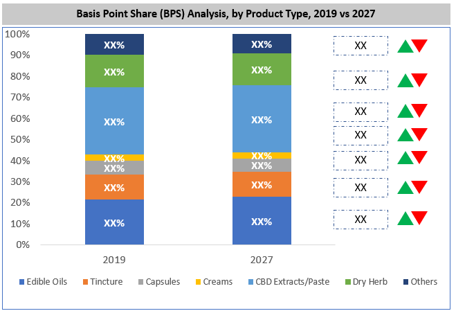 Global Cannabis Market By Product Type