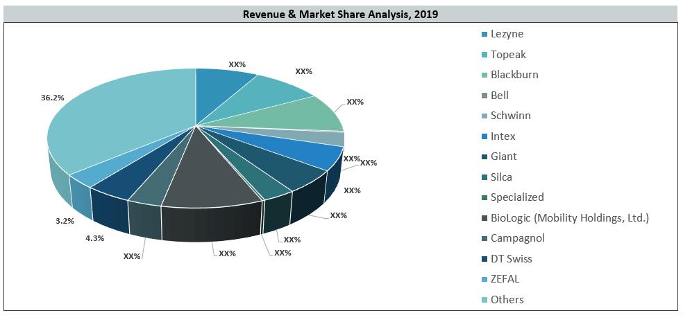Leak Tester Market By Key Players