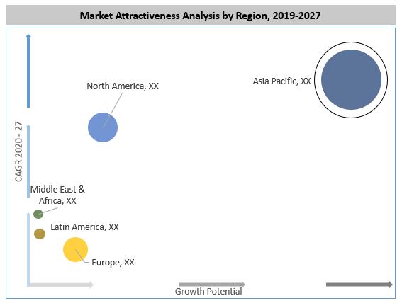 Global Organic Virgin Coconut Oil Market By Region