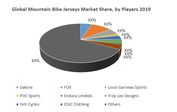 Global Mountain Bike Jerseys Market By Key Players