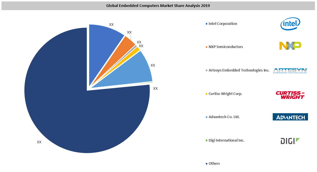 Global Embedded Computer Market By Manufactures