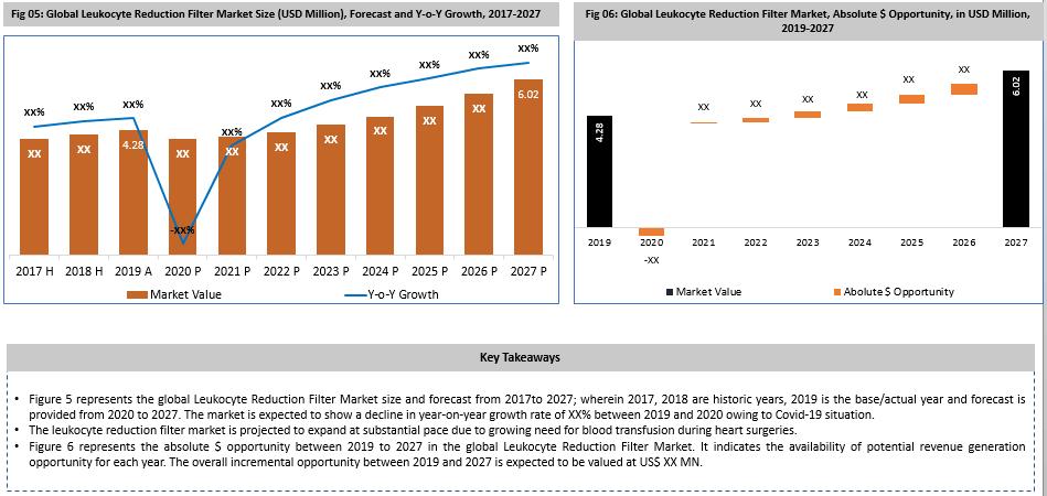 Global Leukocyte Reduction Filter Market Key Takeaways