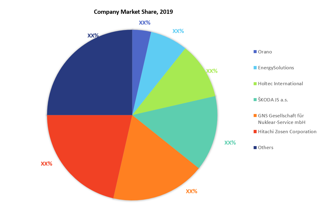 Spent Nuclear Fuel Dry Storage Cask Market Company Share