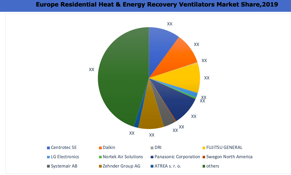 Europe Residential Heat and Energy Recovery Ventilators Market By Key Players