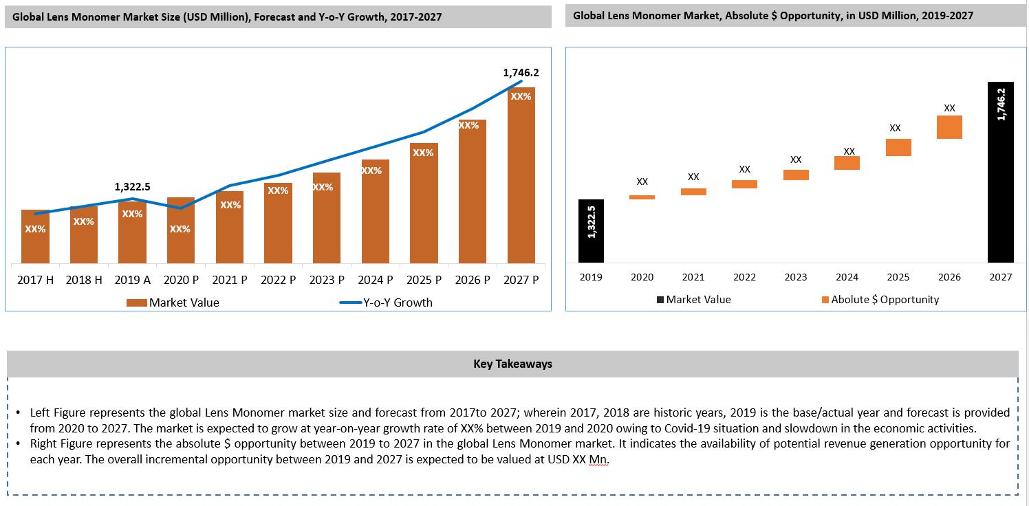 Global Lens Monomer Market Key Takeaways