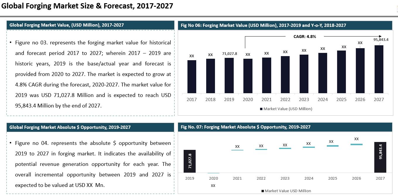 Global Forging Market Summary