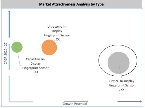 Global In-display Fingerprint Sensor Market By Type