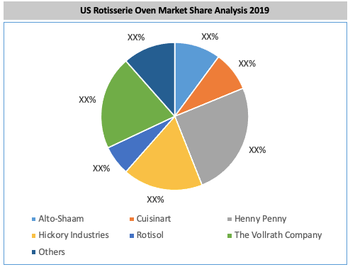 US Rotisserie Oven Market By Key Players