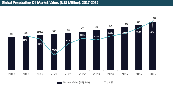 Global Penetrating Oil Market Value