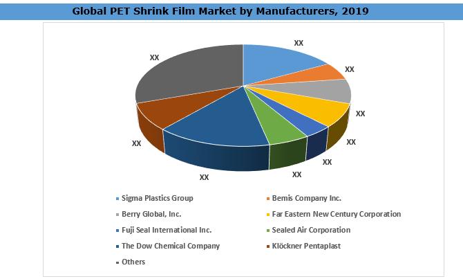 Global PET Shrink Film Market By Manufacturers