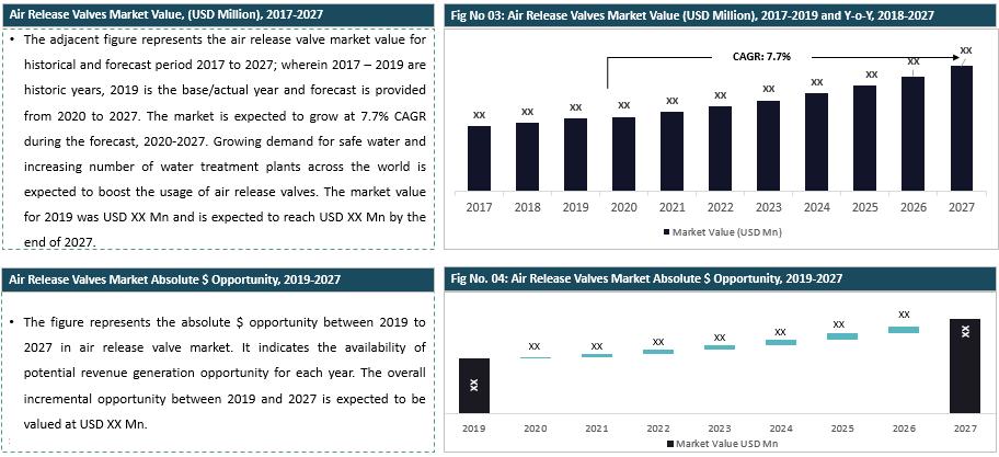 Global Air Release Valves Market Summary