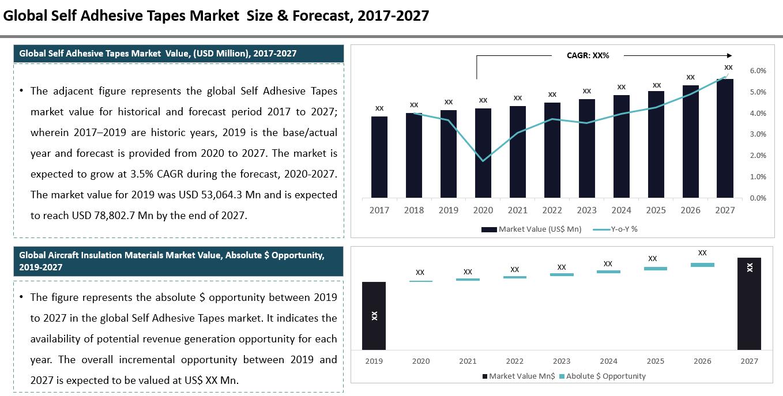 Global Self Adhesive Tapes Market Summary