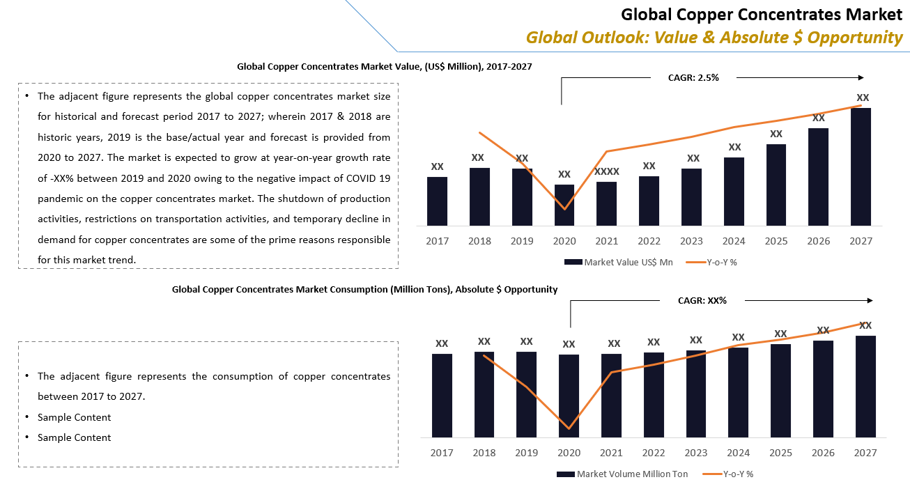 Global Copper Concentrate Market Outlook
