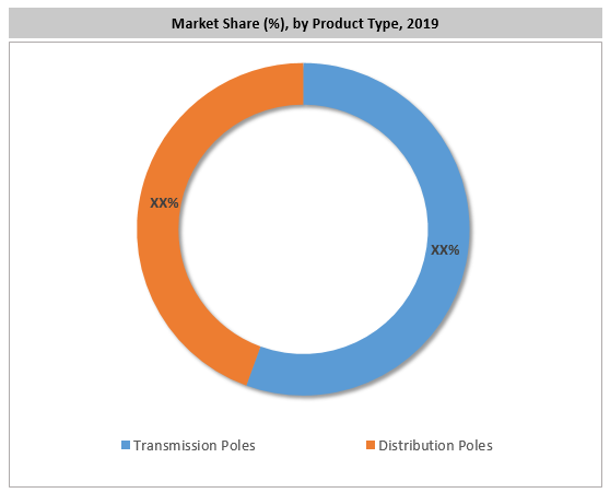 Americas Utility Poles Market By Product Type