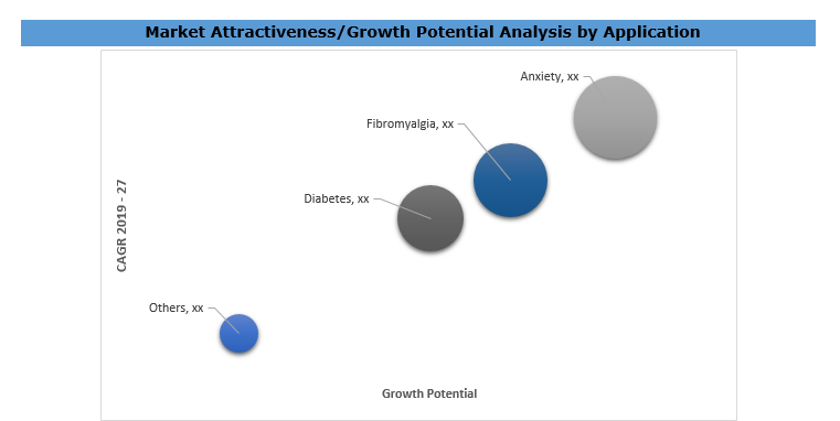 Cannabidiol (CBD) Market Analysis By Application