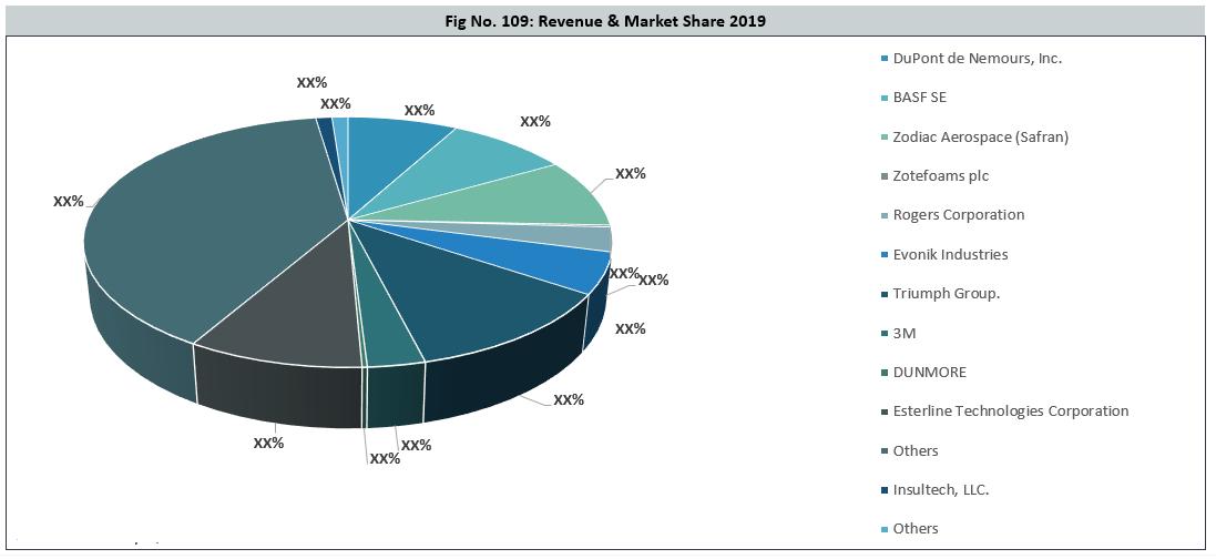 Global Aircraft Insulation Materials Market Share