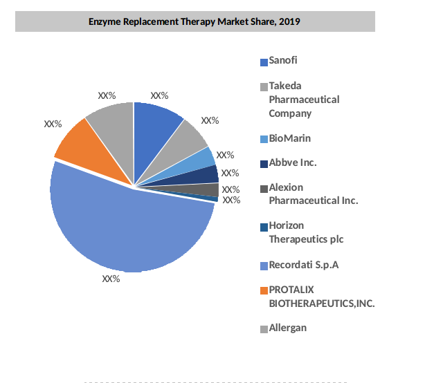 Global Enzyme Replacement Therapy Market By Key Players