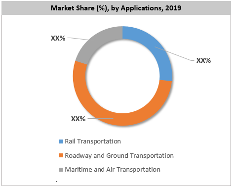 Global Traffic Simulation Systems Market By Application