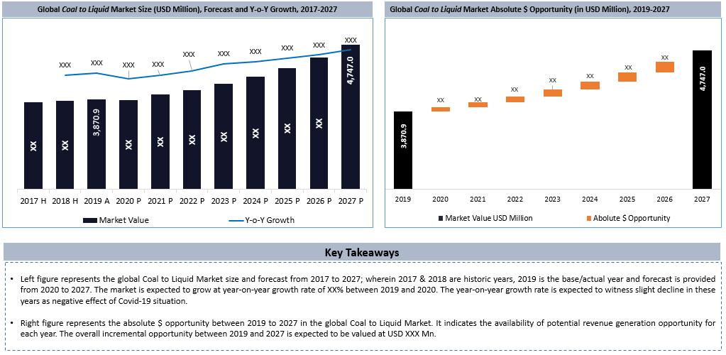 Global Coal To Liquid Market Key Takeaways