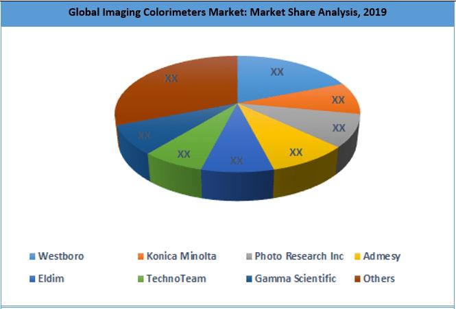 Global Imaging Colorimeters Market By Key Players