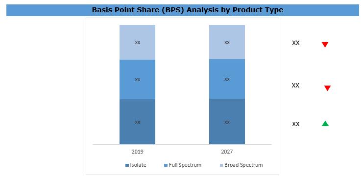 Cannabidiol (CBD) Market BPS Analysis