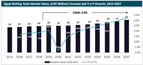 Egypt Bolting Tools Market Value Forecast