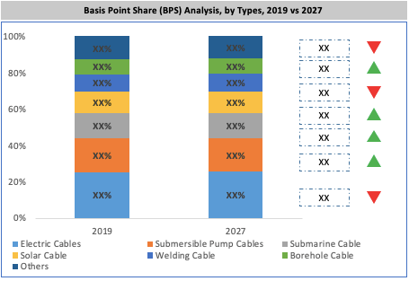 Global Silicone Rubber Cable Market By Type