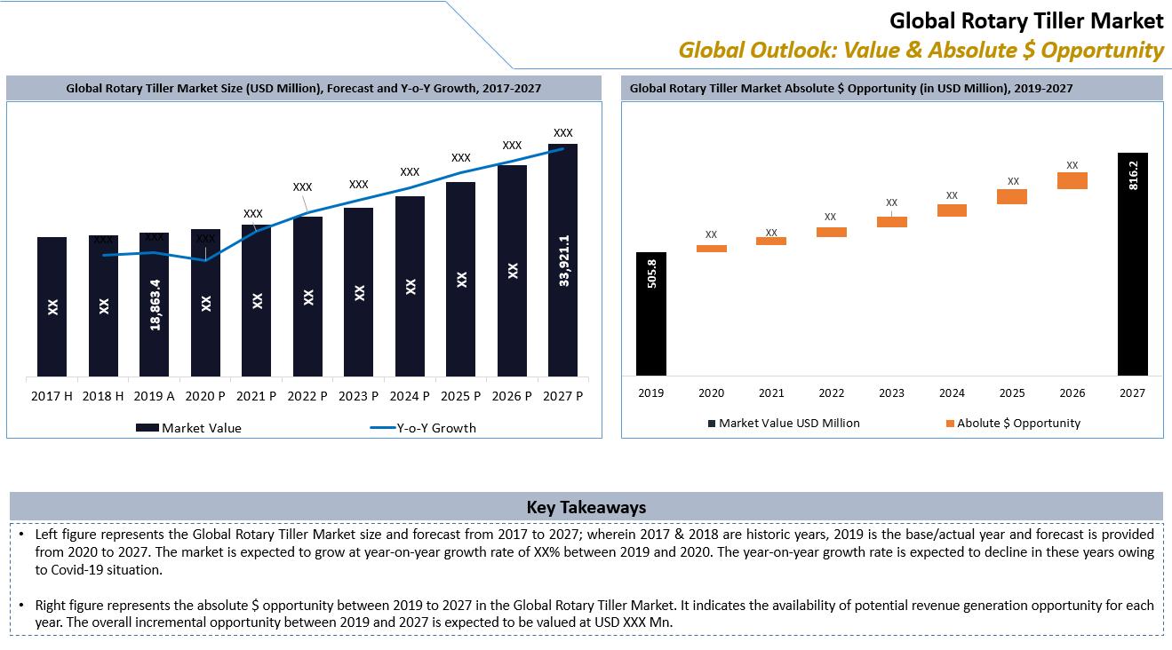 Global Rotary Tiller Market Key Takeaways