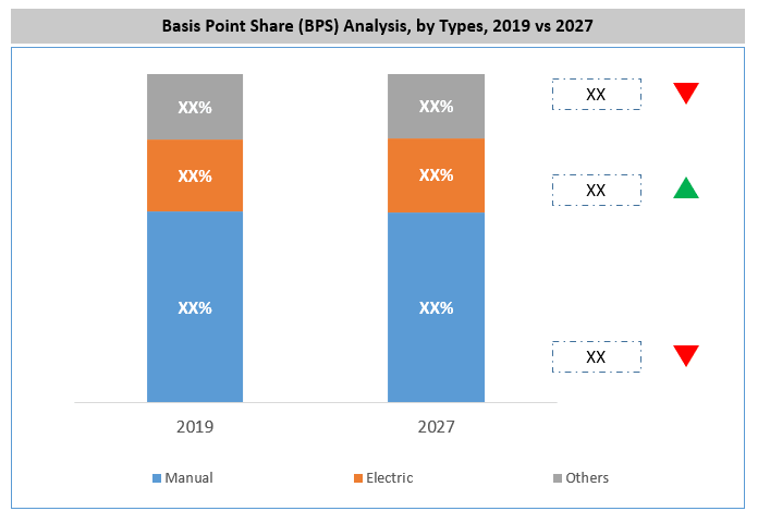 Global Floor Pump Market By Type
