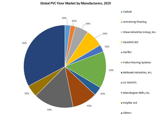 Global Polyvinyl Chloride (PVC) Floor Market By Key Players