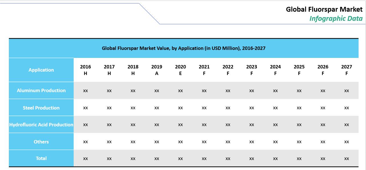 Fluorspar Market Value by Application