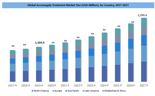 Acromegaly Treatment Market Size By Country