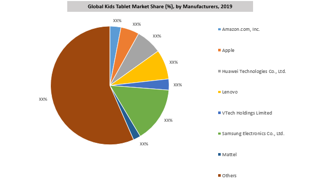 Global Kids Tablet Market By Key Players