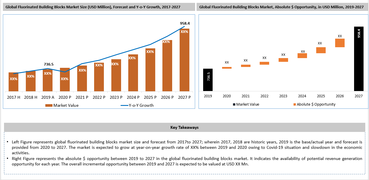 Global Fluorinated Building Blocks Market Key Takeaways