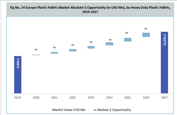 Europe Plastic Pallets Market By HDPP