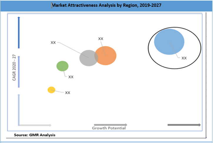 Global Imaging Colorimeters Market By Region