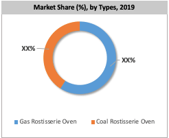 US Rotisserie Oven Market By Type