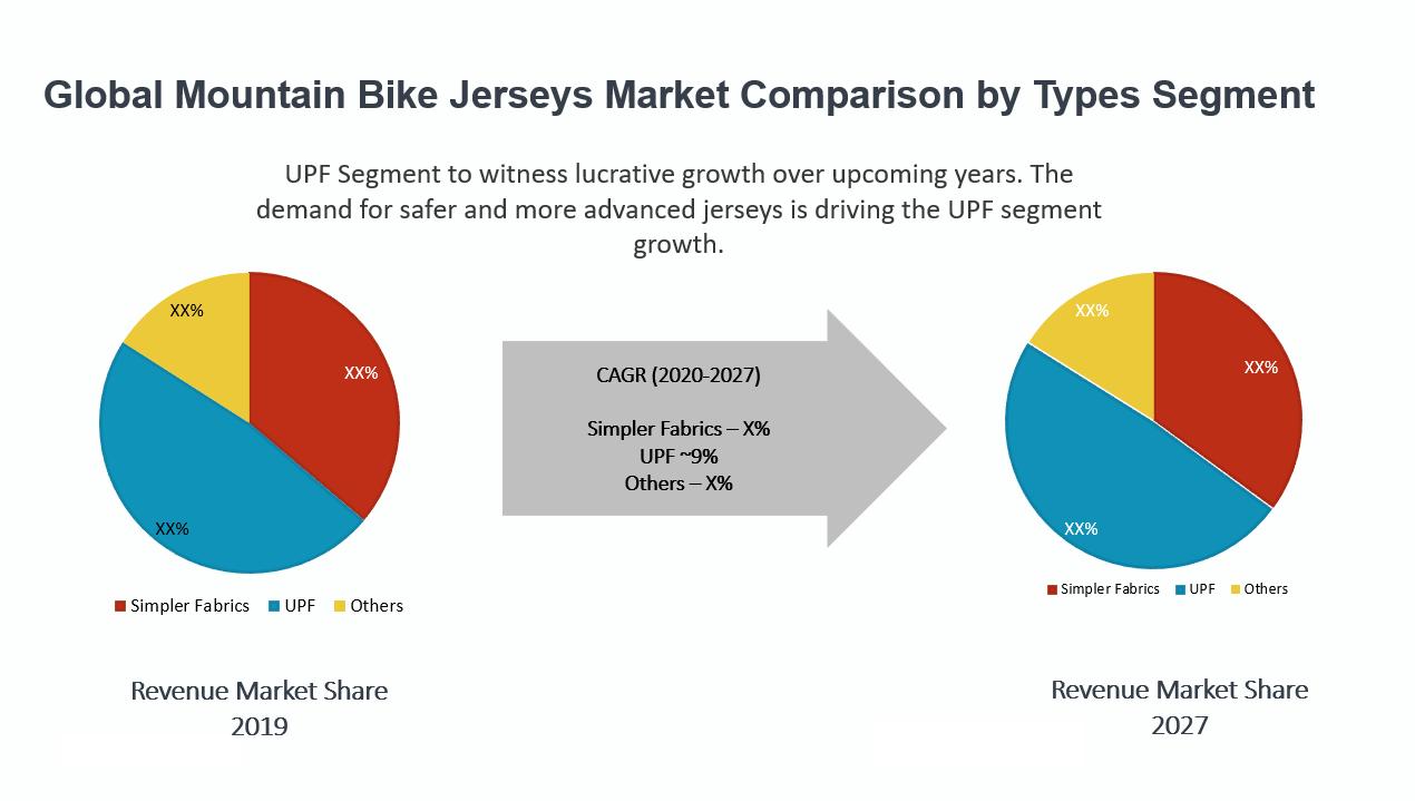 Global Mountain Bike Jerseys Market By Type