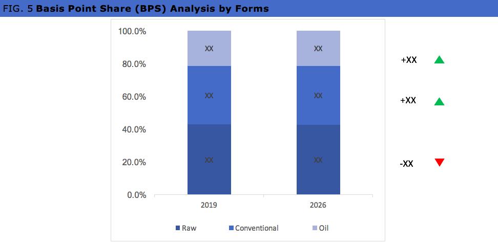 Global Macadamia Market BPS Analysis