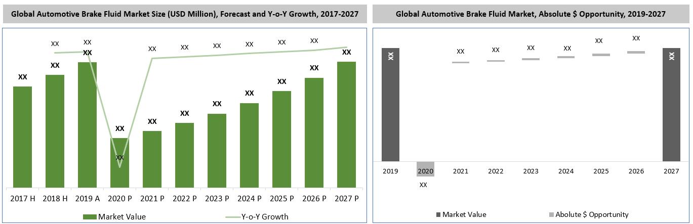 Global Automotive Brake Fluid Market Analysis