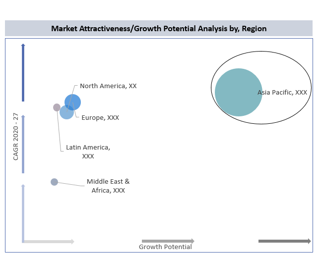 Antifouling Paints and Coatings Market By Region