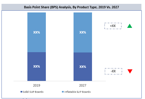 Global Stand Up Paddle (SUP) Boards Market By Product Type