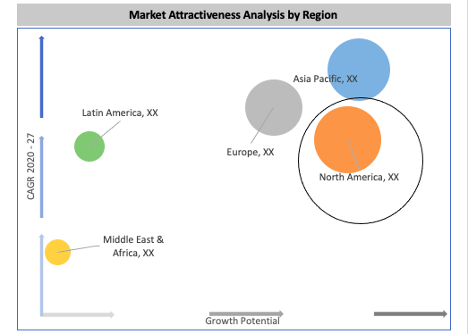 Global Flow Cytometry System Market By Region