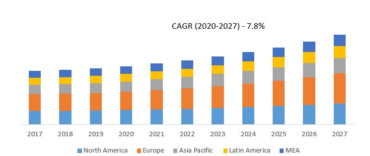 Global Rotary Tiller Market By Region